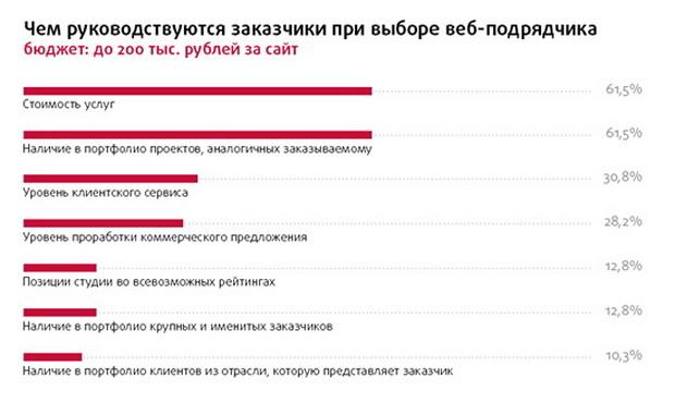 Рейтинг Рунета 3