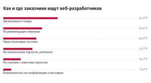 Рейтинг Рунета-prv2