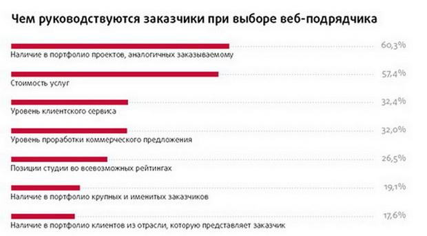 Рейтинг Рунета1