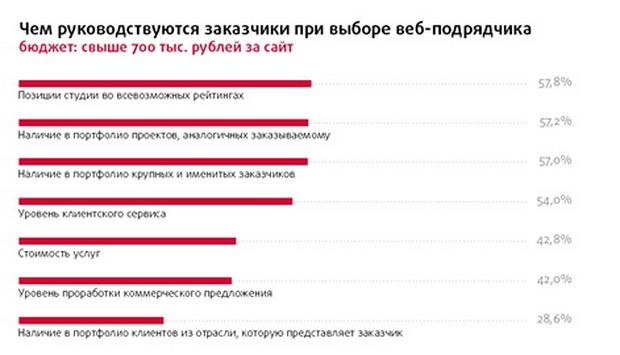 Рейтинг Рунета2